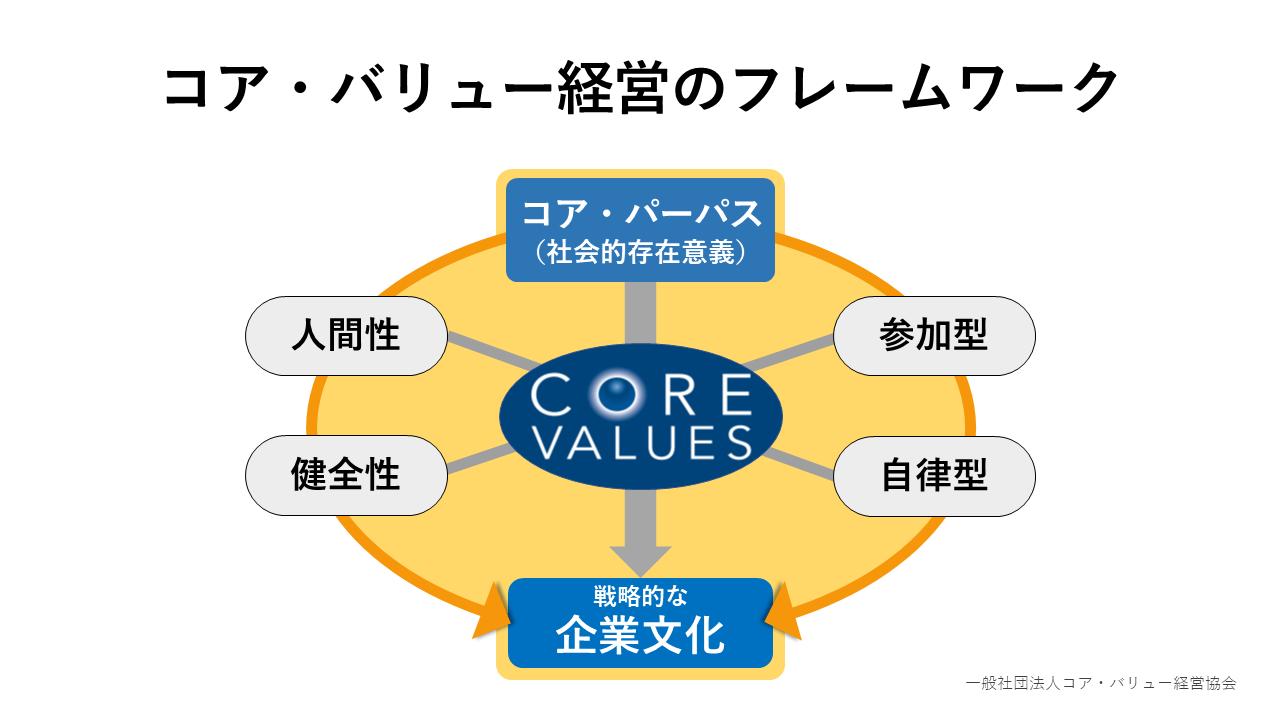 コア・バリュー経営のフレームワーク、戦略的な企業文化、コア・パーパス、コア・バリュー
