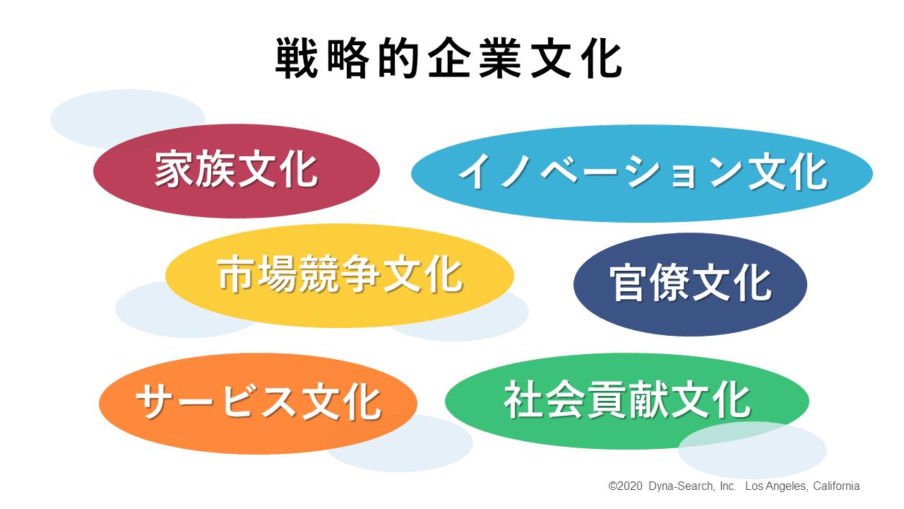 戦略的企業文化
